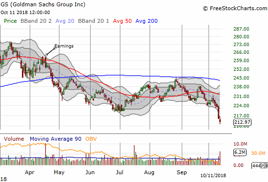 Goldman Sachs (GS) is as ugly as ever. The stock lost another 0.9% for a 17-month low.