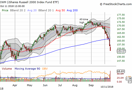 The iShares Russell 2000 ETF (IWM) closed at a 5-month low and is nearly flat year-to-date. IWM confirmed its 200DMA breakdown.