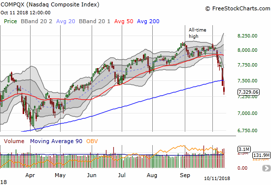 The NASDAQ closed at a 5-month low as it confirmed its 200DMA breakdown.