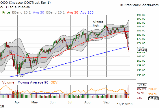 The Invesco QQQ Trust (QQQ) closed at a 3+ month low as it broke down below its 200DMA for the first time since June, 2016.