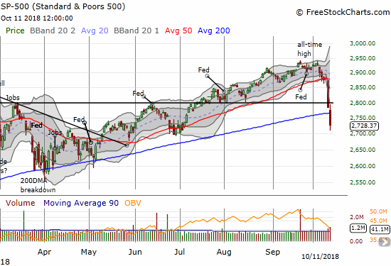 The S&P 500 (SPY) lost 2.1% to close with a 200DMA breakdown and a 3-month low.
