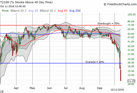 AT40 (T2108) fell off a cliff these past two trading days!