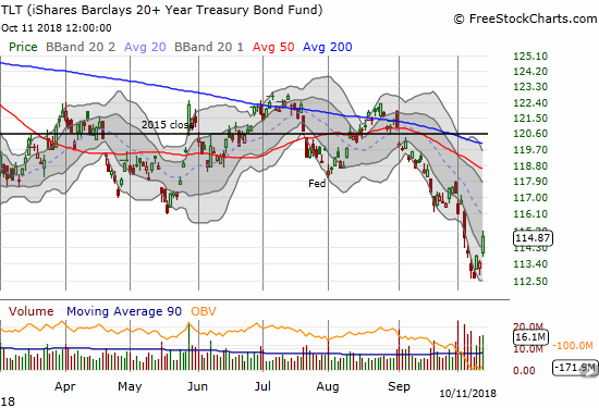 The fear is pushing scared investors into Treasuries. The iShares 20+ Year Treasury Bond ETF (TLT) gained 1.2% as part of a  sharp rebound.