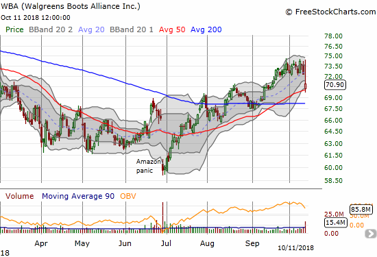 Walgreens Boots Alliance (WBA) lost 2.0% and just barely survived a test of 50DMA support.