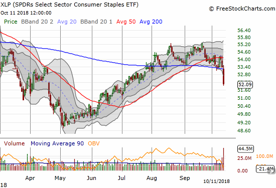 Consumer Staples Select Sector SPDR ETF (XLP) lost a whopping 2.5% as part of a bearish 200DMA breakdown on very high trading volume.