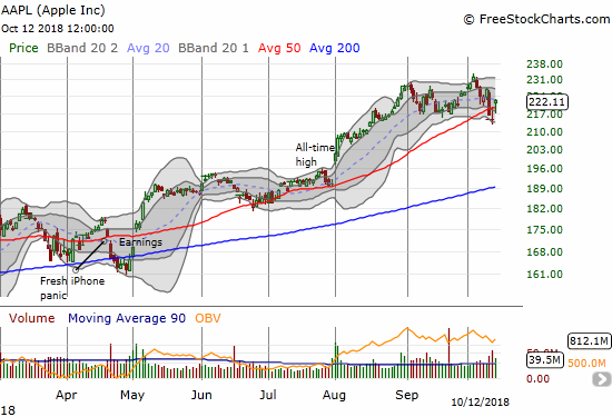Apple (AAPL) looks like it can hold a trading range while the rest of the stock market wavers and implodes. AAPL is just another point away from a 20DMA breakout that could confirm the stock as a wall against the storm.