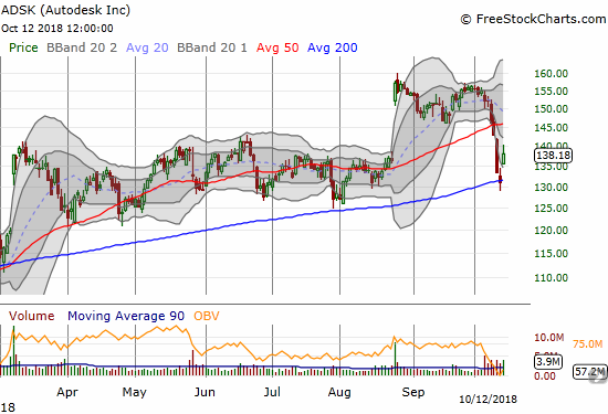 Autodesk (ADSK) bounced 5.6% off a successful test of 200DMA support.
