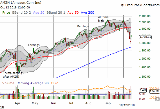 Amazon.com (AMZN) essentially created an abandoned baby bottom leaving behind a sell-off that left the stock extremely  far below its lower Bollinger Band