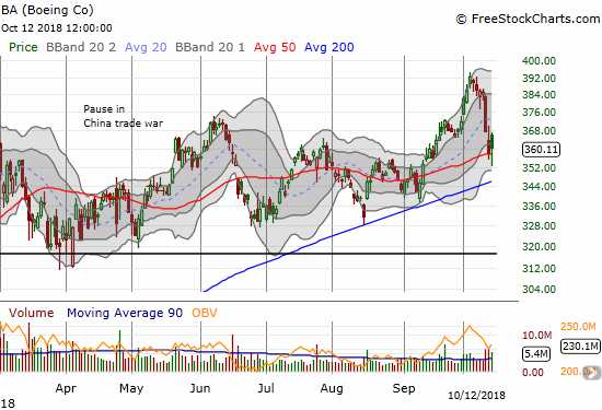 Boeing (BA) is fighting to hold onto support at its 50DMA