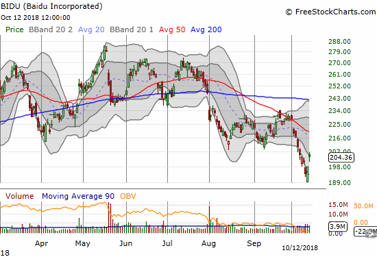 Baidu (BIDU) gapped up 3.2% and almost reversed an entire week's loss.