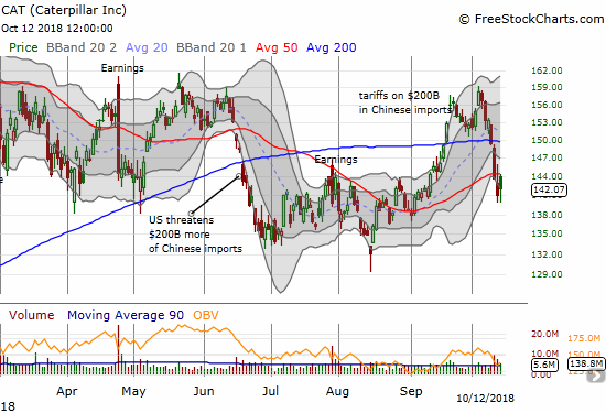 Caterpillar (CAT) plunged this week below its 50DMA and failed intraday at this new line of resistance.