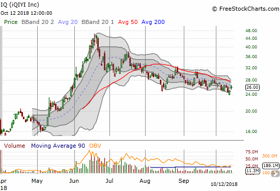 Iqiyi (IQ) is grinding lower through a well-defined trading channel with its 50DMA holding firm as resistance.