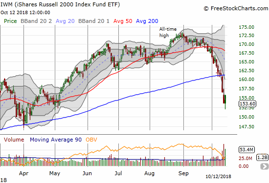 The iShares Russell 2000 ETF (IWM) ended the day flat as it clings to the starting point of the big May breakout.