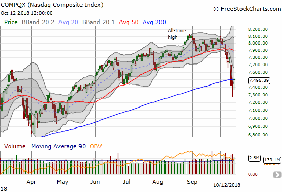 The NASDAQ gained 2.3% with a gap up and then close just below its 200DMA.