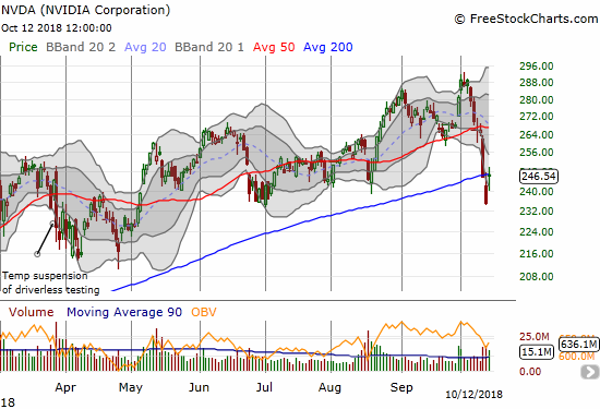 Nvidia (NVDA) gapped up right to 200DMA resistance with 4.9% gain on the day.