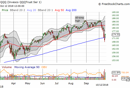 The Invesco QQQ Trust (QQQ) made a convincing leap with the reversal of the opening gap up only touching 200DMA support. QQQ ended the day with a 2.8% gain.