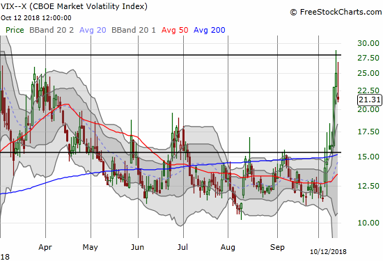 The volatility index, the VIX, remains elevated despite a 14.7% pullback.