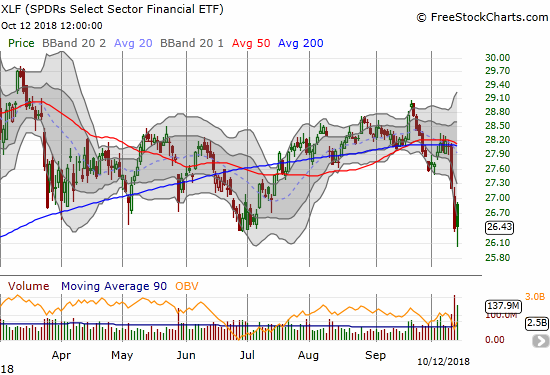 Bank earnings failed to save Financial Select Sector SPDR ETF (XLF). Sellers faded the opening gap up to a flat close on the day. At least buyers were able to bounce back from a fresh 2018 intraday low.