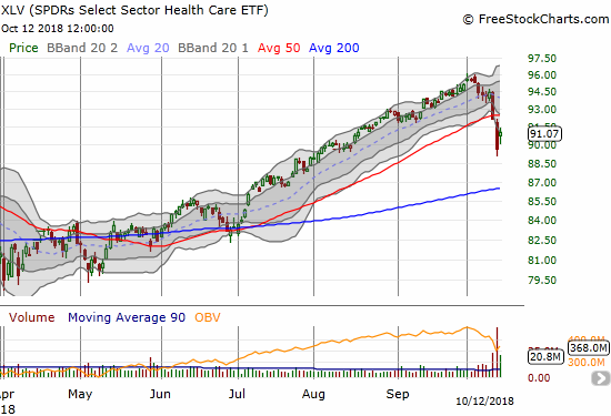 The Health Care Select Sector SPDR ETF (XLV) gained 1.5% in a return to the lower Bollinger Band. A 50DMA breakdown is not confirmed.