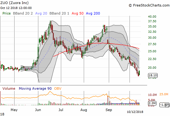 Zuora (ZUO) faded but avoided a fresh all-time low with a 1.5% gain.