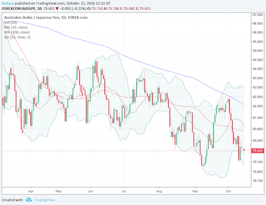 AUD/JPY bounced away from its 2018 low set in September. A downtrend is still in place from both the 50 and 200DMAs