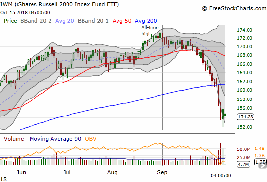 The iShares Russell 2000 ETF (IWM) is struggling to cling to critical support at the low point of the big May breakout.