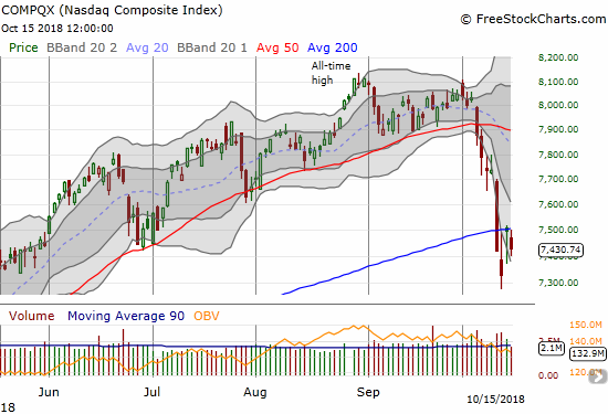 The NASDAQ is critically sandwiched between an abandoned baby bottom and a fade from 200DMA resistance.