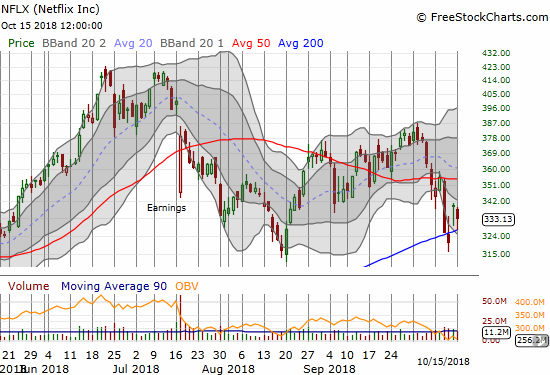 Netflix (NFLX) is holding up like QQQ with 200DMA support.
