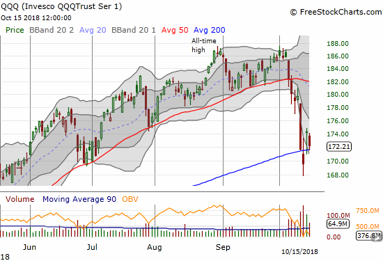 The Invesco QQQ Trust (QQQ) lost 1.2% but held onto two critical supports at the abandoned baby bottom and 200DMA support.