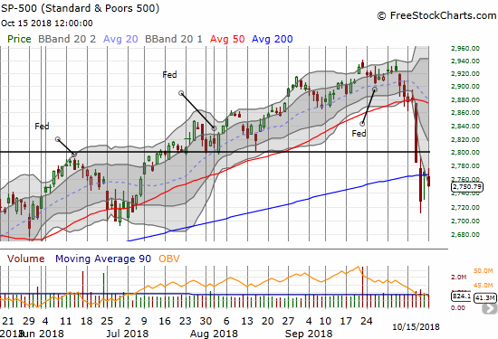 The S&P 500 (SPY) wilted 0.6% as it faded away from 200DMA resistance.