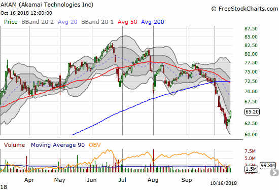 Akami (AKAM) bounced off support at its 2018 low set in February on an intraday basis. The 3.0% gain pushed the stock out of its downtrending lower Bollinger Band channel.