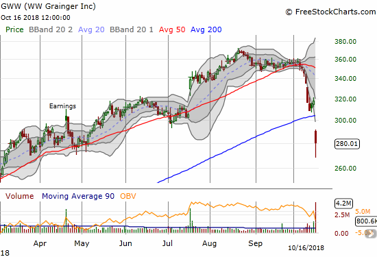 W.W. Grainger (GWW) gapped well below its 200DMA support. Buyers picked up the stock off its low but GWW still lost a whopping 12.0%.