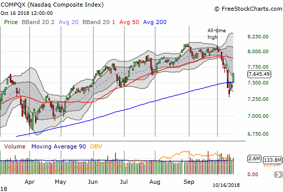 The NASDAQ gapped up and rallied away from its 200DMA. The move confirmed the abandoned baby bottom that marked the 200DMA breakdown.