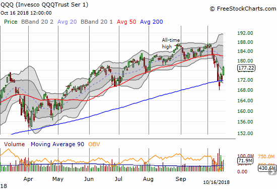 The Invesco QQQ Trust (QQQ) made a doubly bullish move by both confirming an abandoned baby bottom and soaring higher above its 200DMA support.