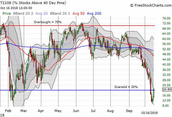 AT40 (T2108) soared above the oversold threshold to end the last oversold period at 4 days.