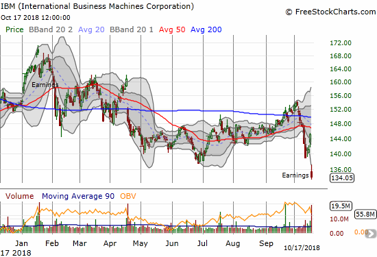 International Business Machines (IBM) was shown the exit after a 7.6% post-earnings loss and a close last seen March, 2016.