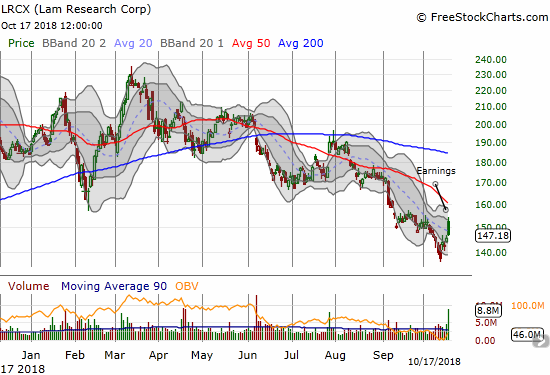 Lam Research Corporation (LRCX) gapped higher post-earnings only to face a wave of selling. LRCX ended the day with just a 1.3% gain and close back under the downtrending 20DMA.