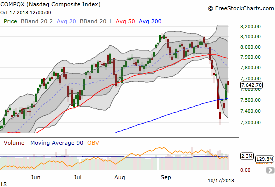 The NASDAQ also survived a drop close to 200DMA support and ended the day right at flatline.