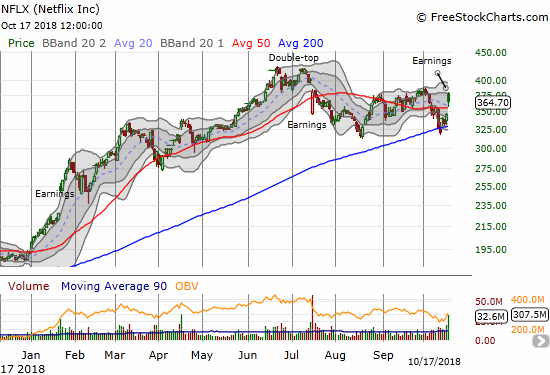 Netflix (NFLX) gapped open to a post-earnings 9.2% gain. Sellers took over from there and pushed NFLX away from resistance and to a 5.3% close.