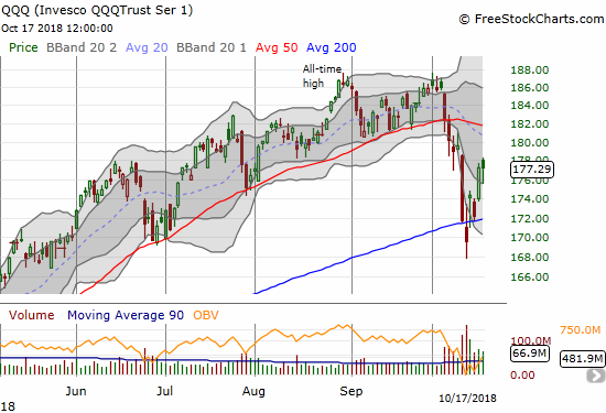 The Invesco QQQ Trust (QQQ) looks poised to make a run at 50DMA resistance after bouncing well off its intraday low.