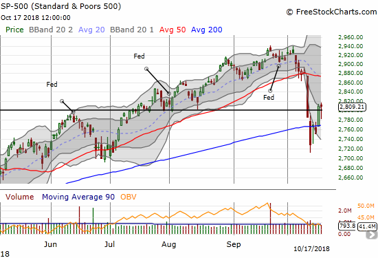 The S&P 500 (SPY) survived selling that took the index close to 200DMA support. Buyers closed the index out at flatline.