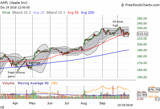 Apple (AAPL) rallied to a 1.5% gain but faded from its 50DMA resistance.