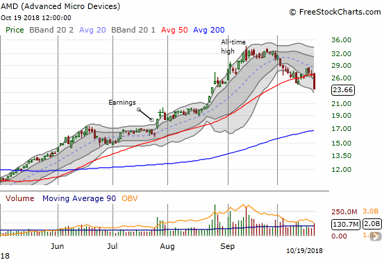 Advanced Micro Devices (AMD) followed through on a topping pattern with a huge 11.1% downdraft and fresh 50DMA breakdown.