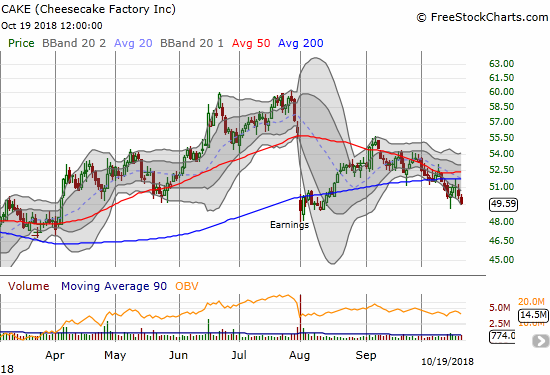 The Cheesecake Factory (CAKE) has confirmed 50DMA resistance and a 200DMA breakdown.