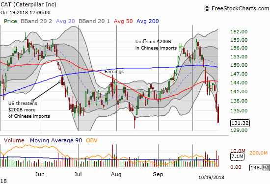 Caterpillar (CAT) lost another 3.3% in a bearish move that pushed the stock to a 52-week low.