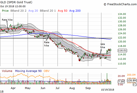 The SPDR Gold Shares (GLD) has stalled since its breakout a week ago.
