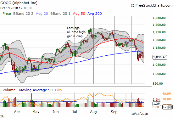 Alphabet (GOOG) faded from 200DMA resistance and is close to confirming a bearish breakdown.