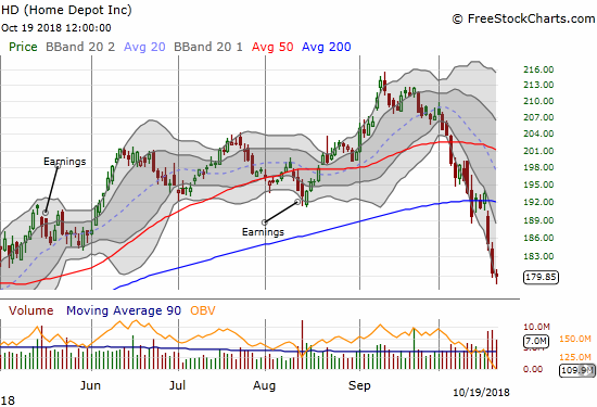 This week Home Depot (HD) confirmed a 200DMA breakdown. The stock is now 10 points from its 2018 low.
