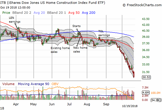 The iShares US Home Construction ETF (ITB) lost a whopping 2.6% to close at a 20-month low. The selling pressure continues to be relentless.