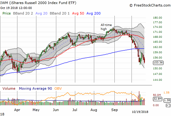 The iShares Russell 2000 ETF (IWM) lost 1.1% and just barely made a new 7-month closing low.